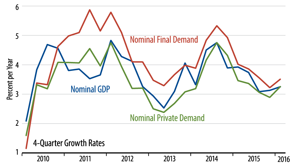 US Economic Growth: Real and Nominal