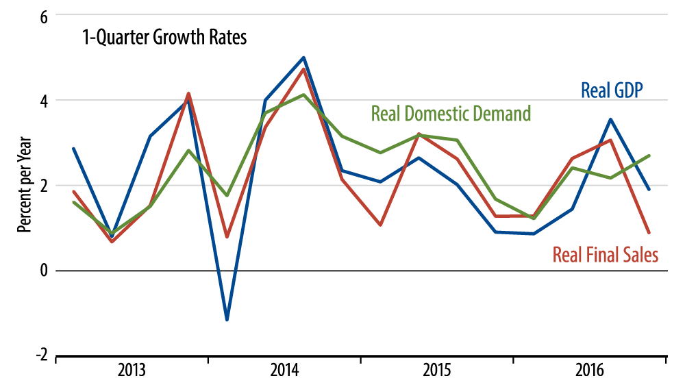 Growth in Real GDP, Final Sales and Domestic Demand