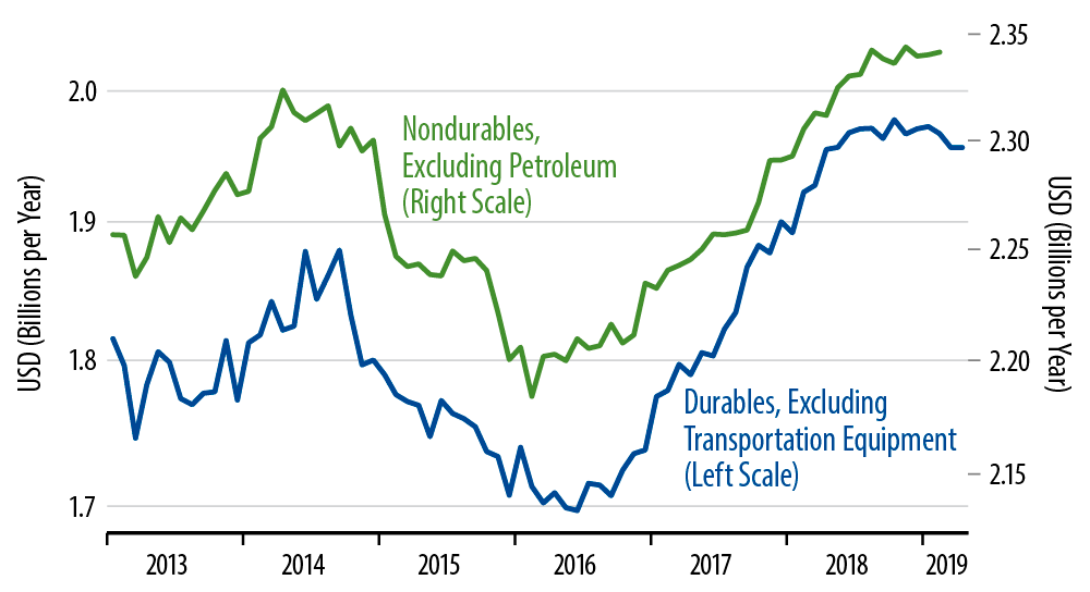 Factory Orders, Durables & Nondurables