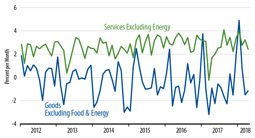 Composition of Core CPI: Goods vs Services