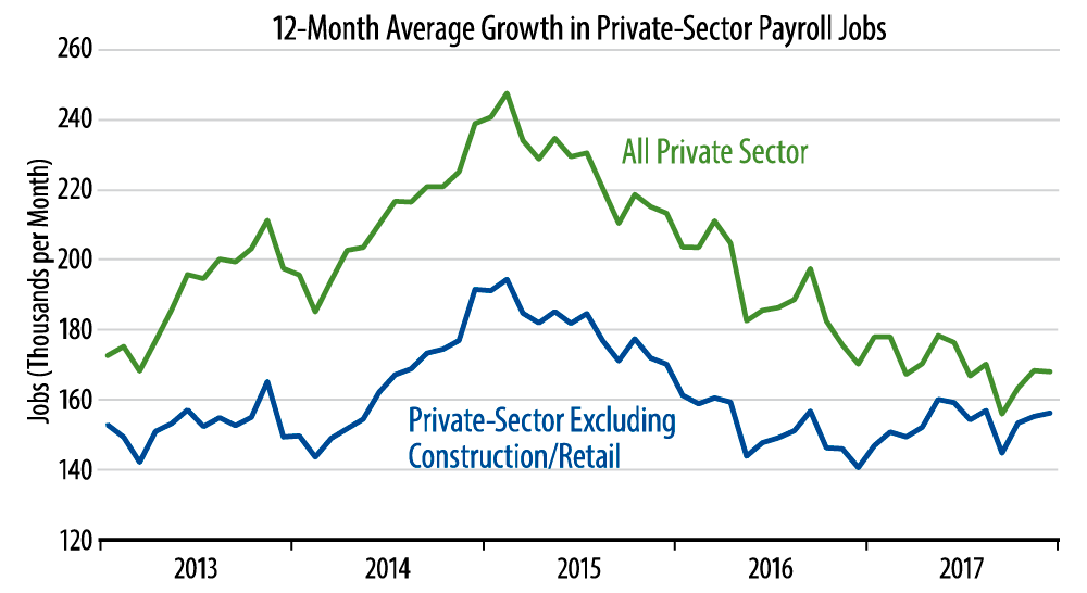 Job Growth Trends