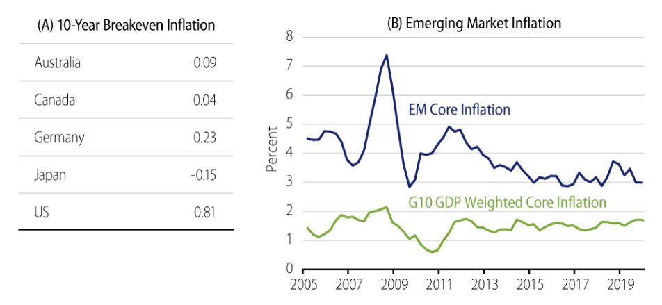 Explore Global Inflation Expectations and Trends