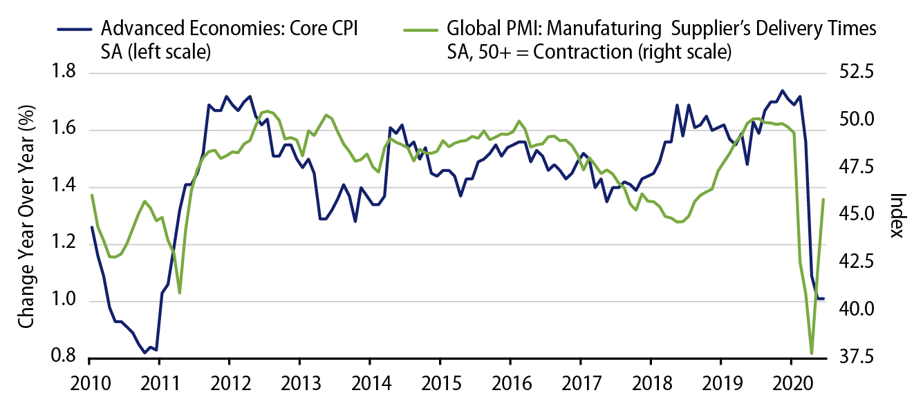 Explore Advanced Economies—Core CPI.