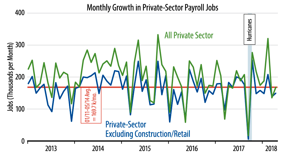 Monthly Job Growth