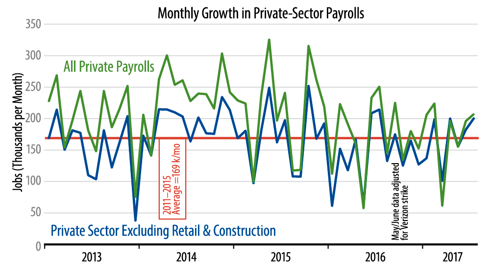 Private-Sector Job Growth