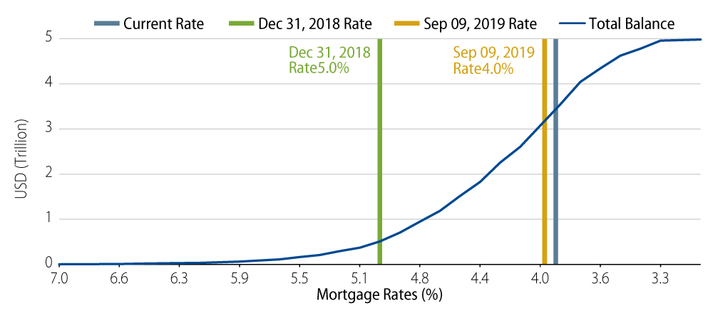 Explore Outstanding US Mortgages at Risk of Refinancing