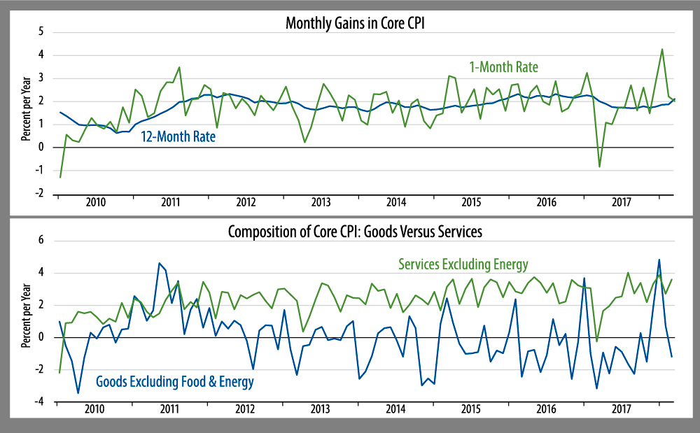 march cpi core inflation down from recent months up on the year