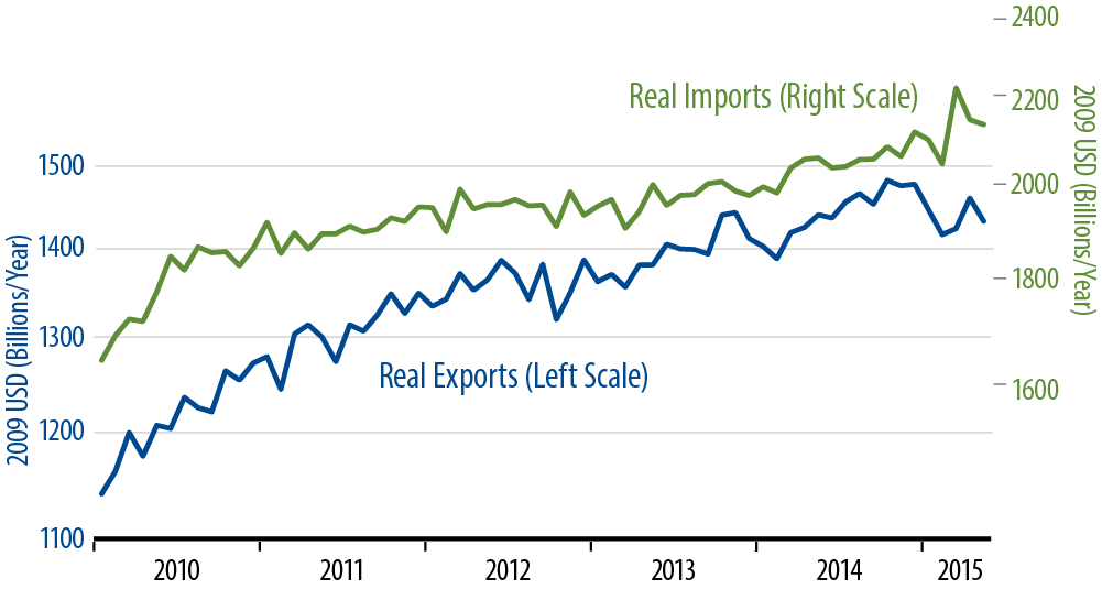Real Imports and Exports of Goods