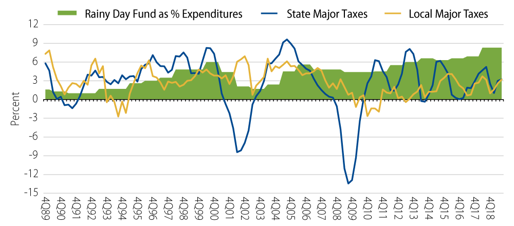 Explore Change in Inflation-Adjusted State and Local Tax Revenue From Major Sources