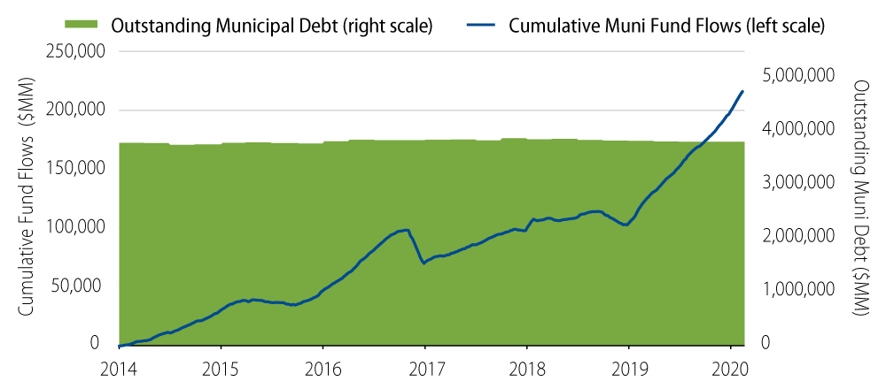 Explore Municipal Fund Flows vs. Municipal Debt Outstanding