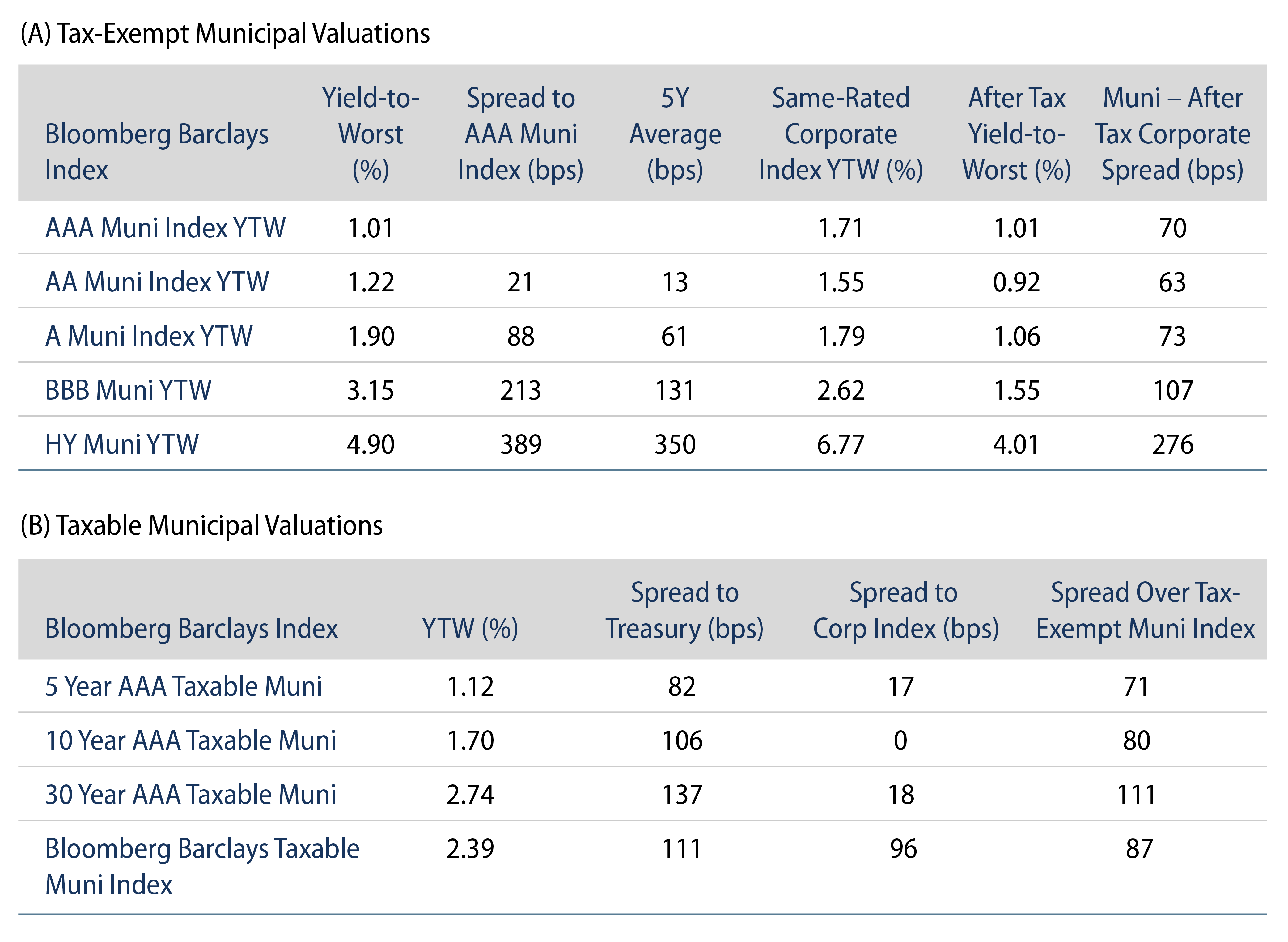 Explore Tax-Exempt and Taxable Municipal Valuations