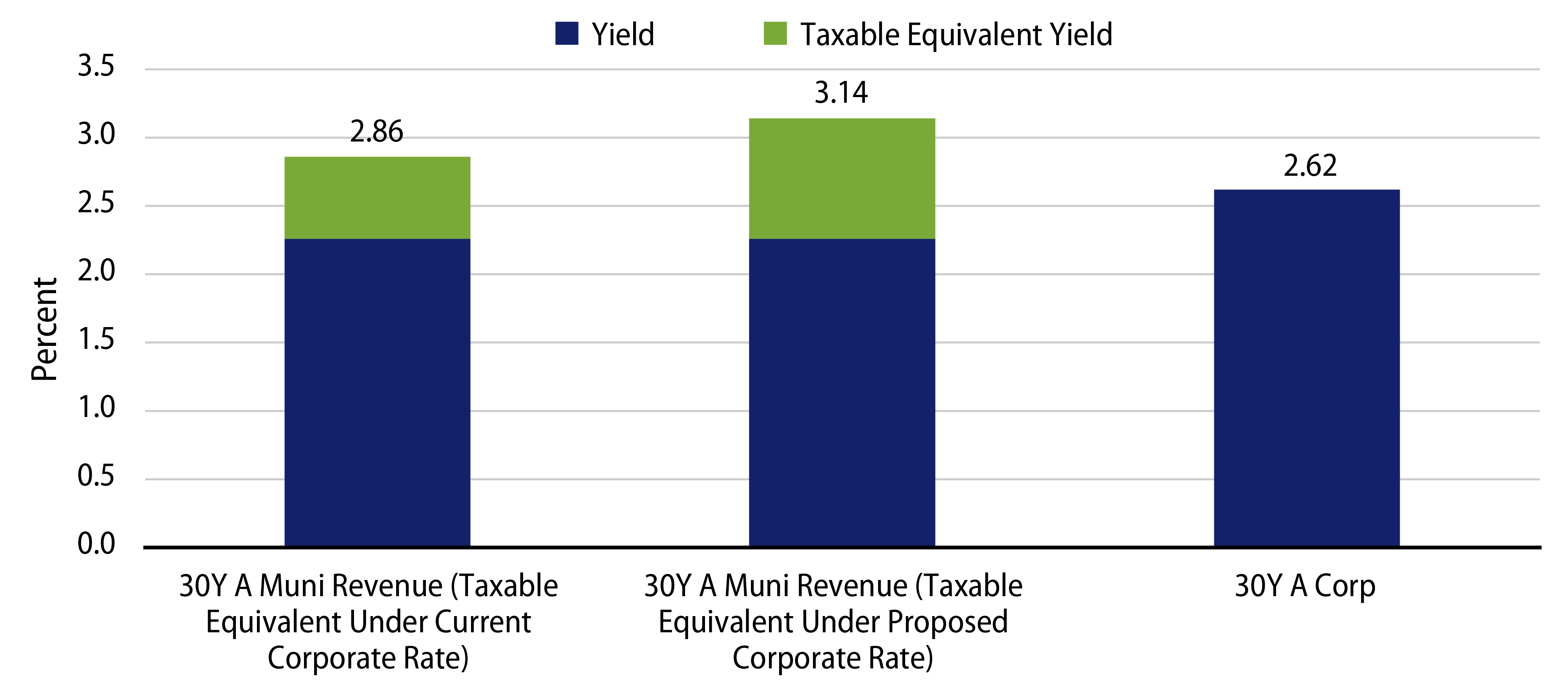 Explore 30-Year A Taxable Equivalent Muni vs. A Corporate Yields.
