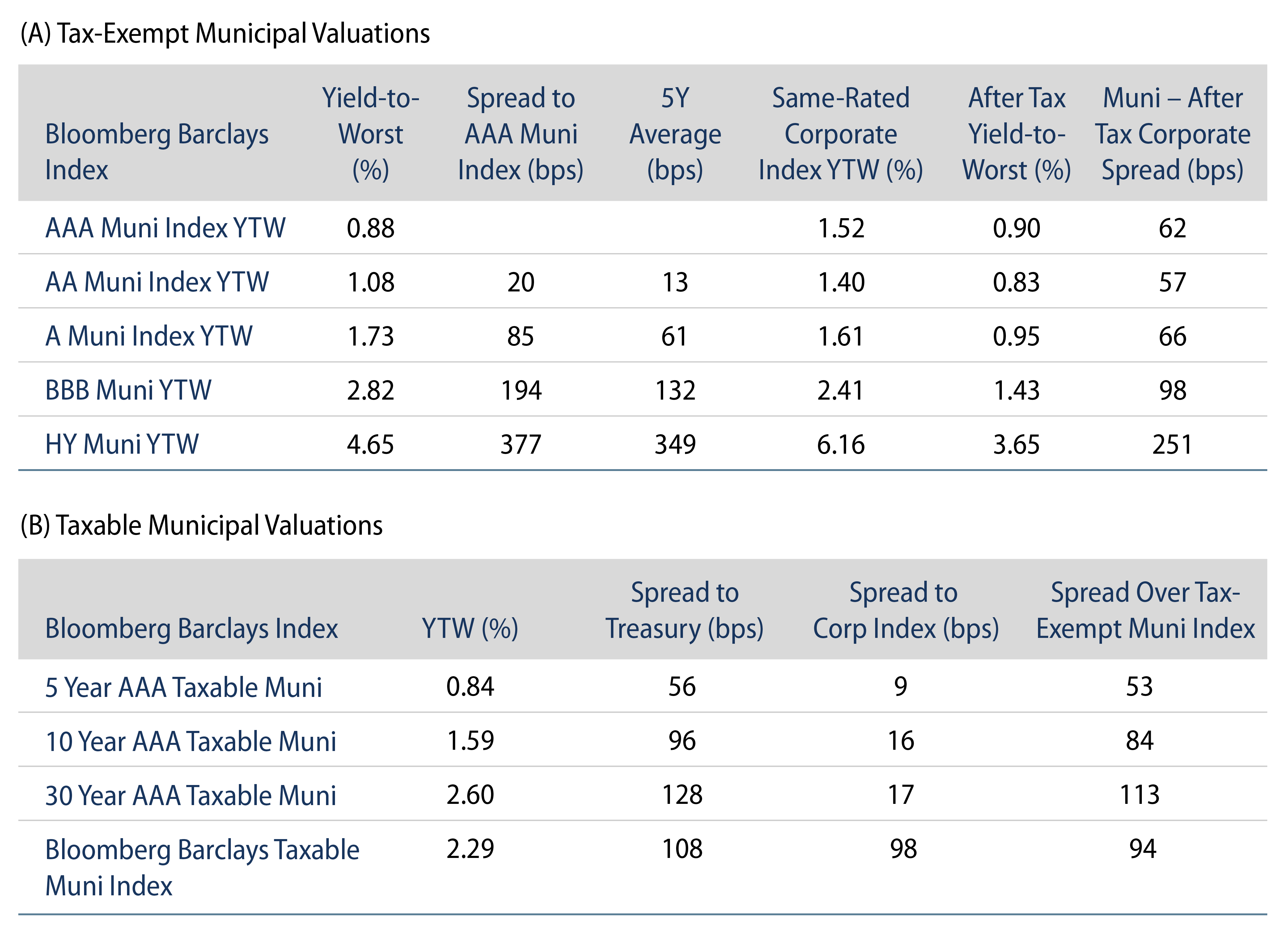 Tax-Exempt and Taxable Municipal Valuations