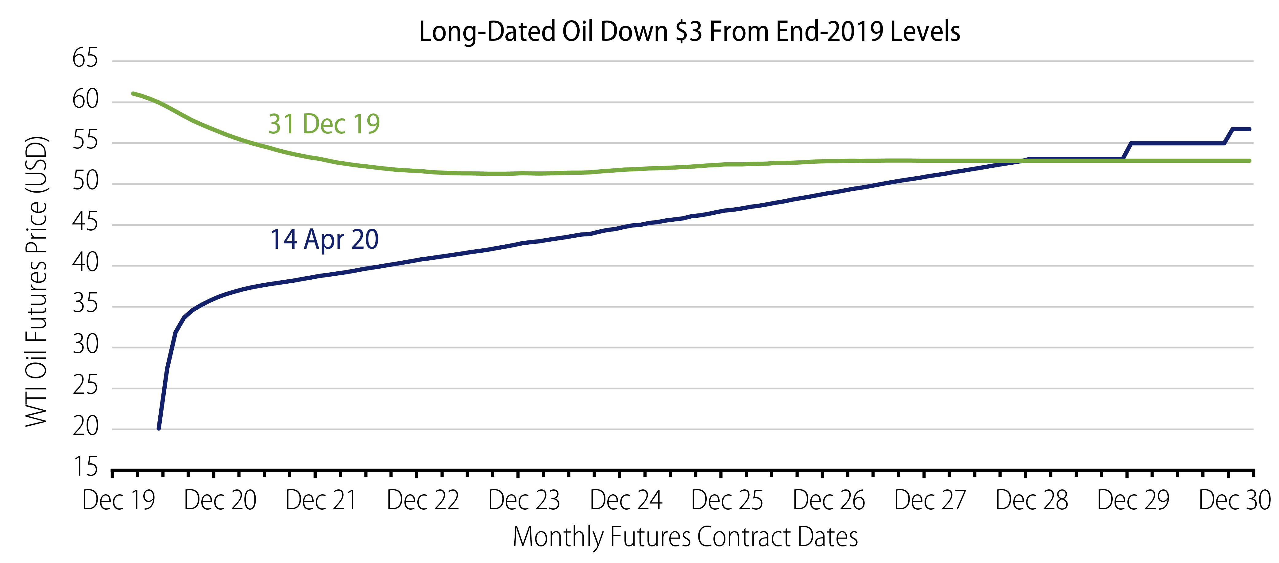 Explore Oil Flips but Market Forecasts Will Recover.