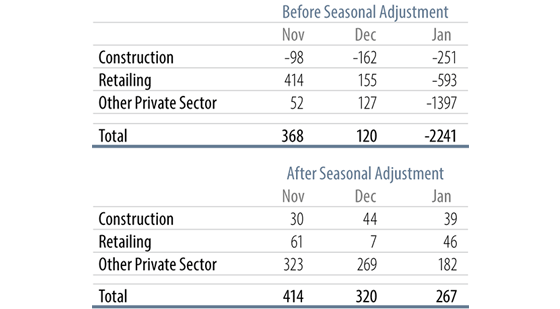 Private-Sector Job Gains in Total & Volatile Sectors