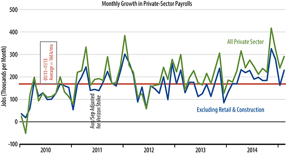 Private Sector Job Growth Chart