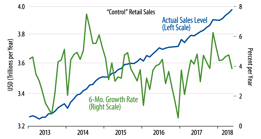 Retail Sales Show Nice May Gains