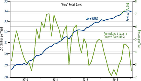 Retail sales trend chart