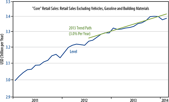March retail sales trends chart