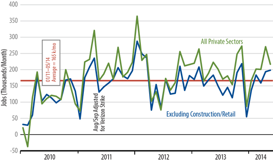 June Retail Sales Trends Chart