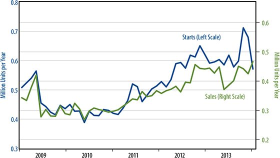 February 26 2014 - Sales and Starts of New, Single Family Homes Chart
