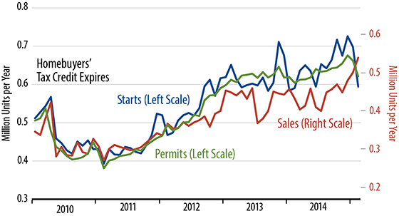 New Family Homes Sales Chart