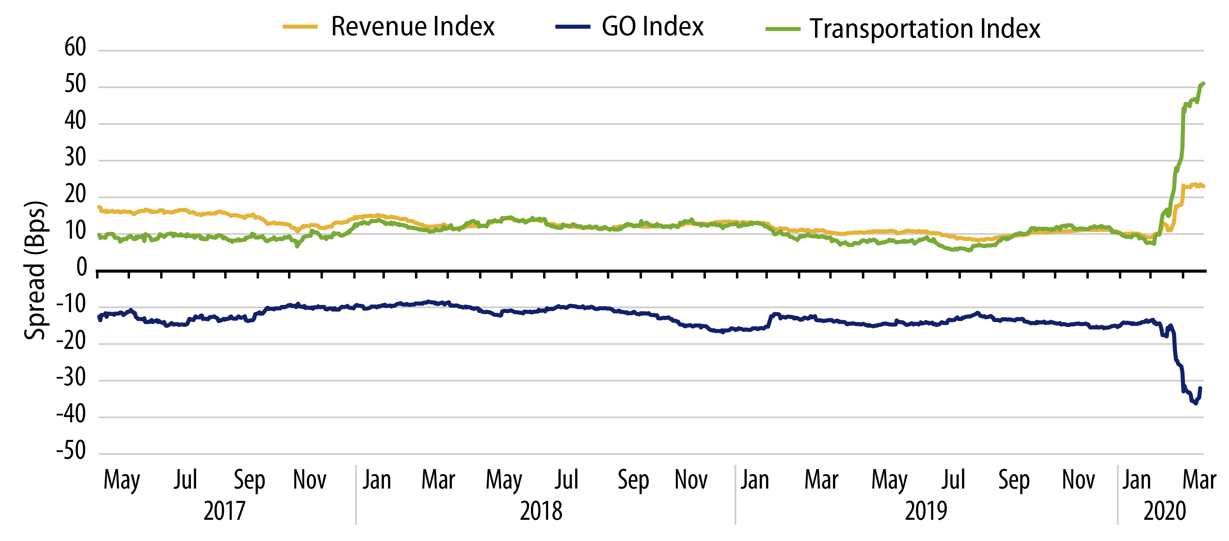 Explore Investment-Grade Transportation and Revenue Sector Spreads.